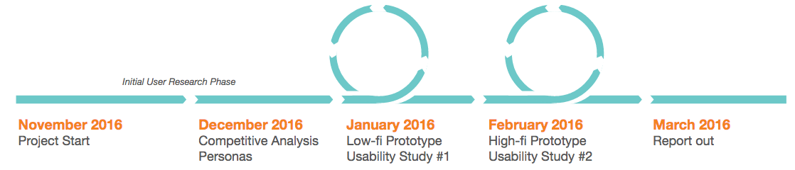 Timeline from November to March 2016 showing iterative cycles during the prototyping and usability testing in January and February