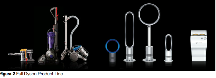 Dyson Product Lineup